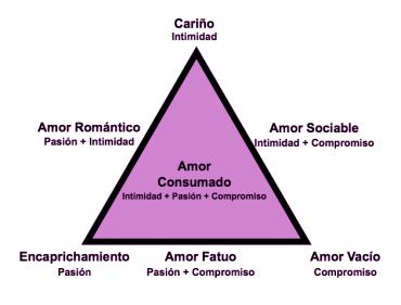 triangulo-del-amor-de-steinberg-terrassa-barcelona